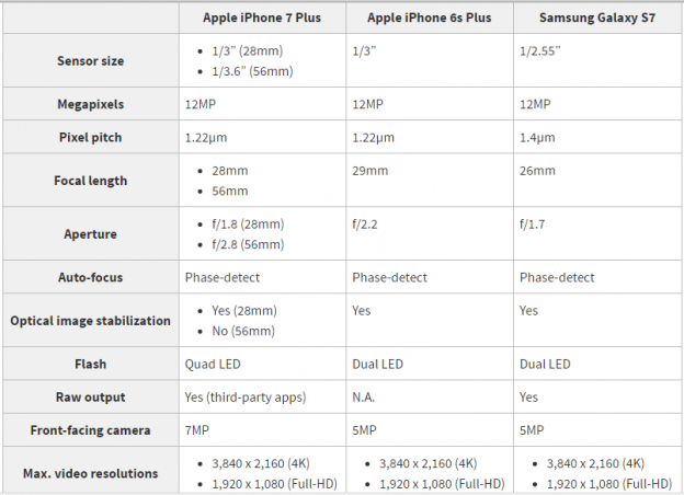Technical Details of iPhone 7 Camera